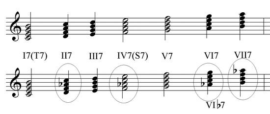 sekstakkordi-i-kvartsekstakkordi-mazhornie-i-minornie